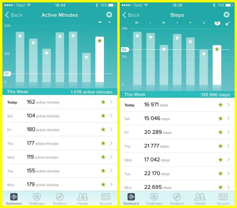 nädala aktiivsus ja sammud Fitbit